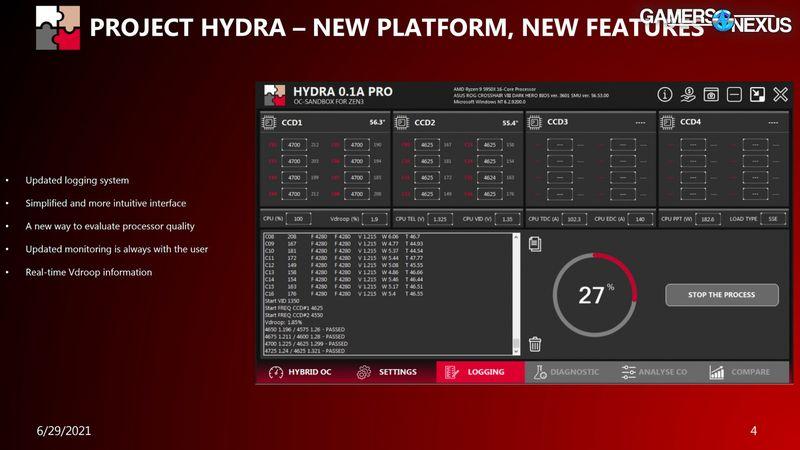 software overclocking project hydra