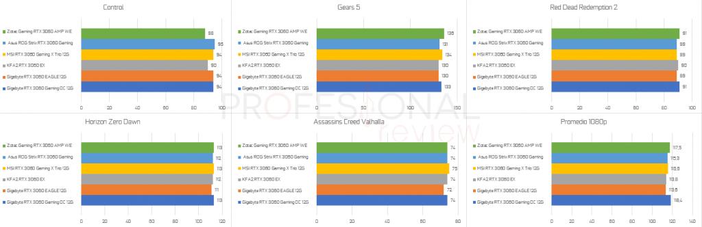 benchmark Full HD rtx 3060