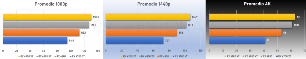promedio ray tracing rx 6000
