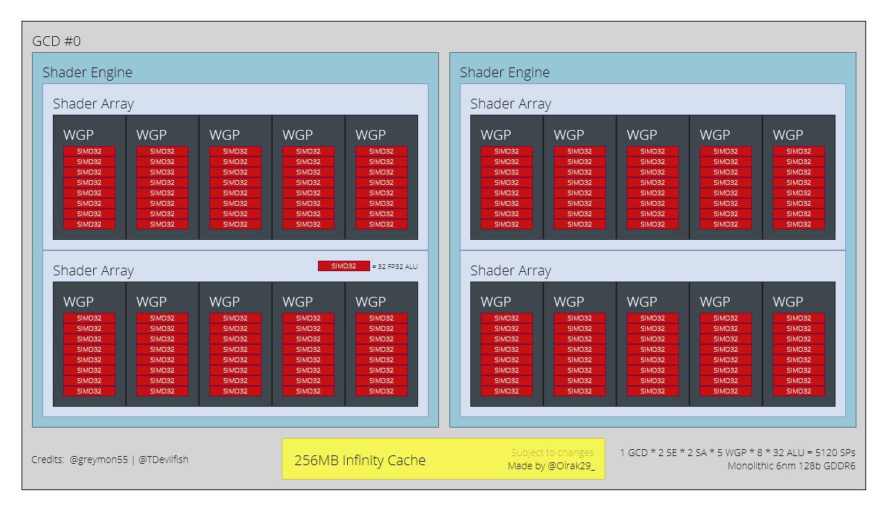 AMD RX 7600 XT NAVI 33
