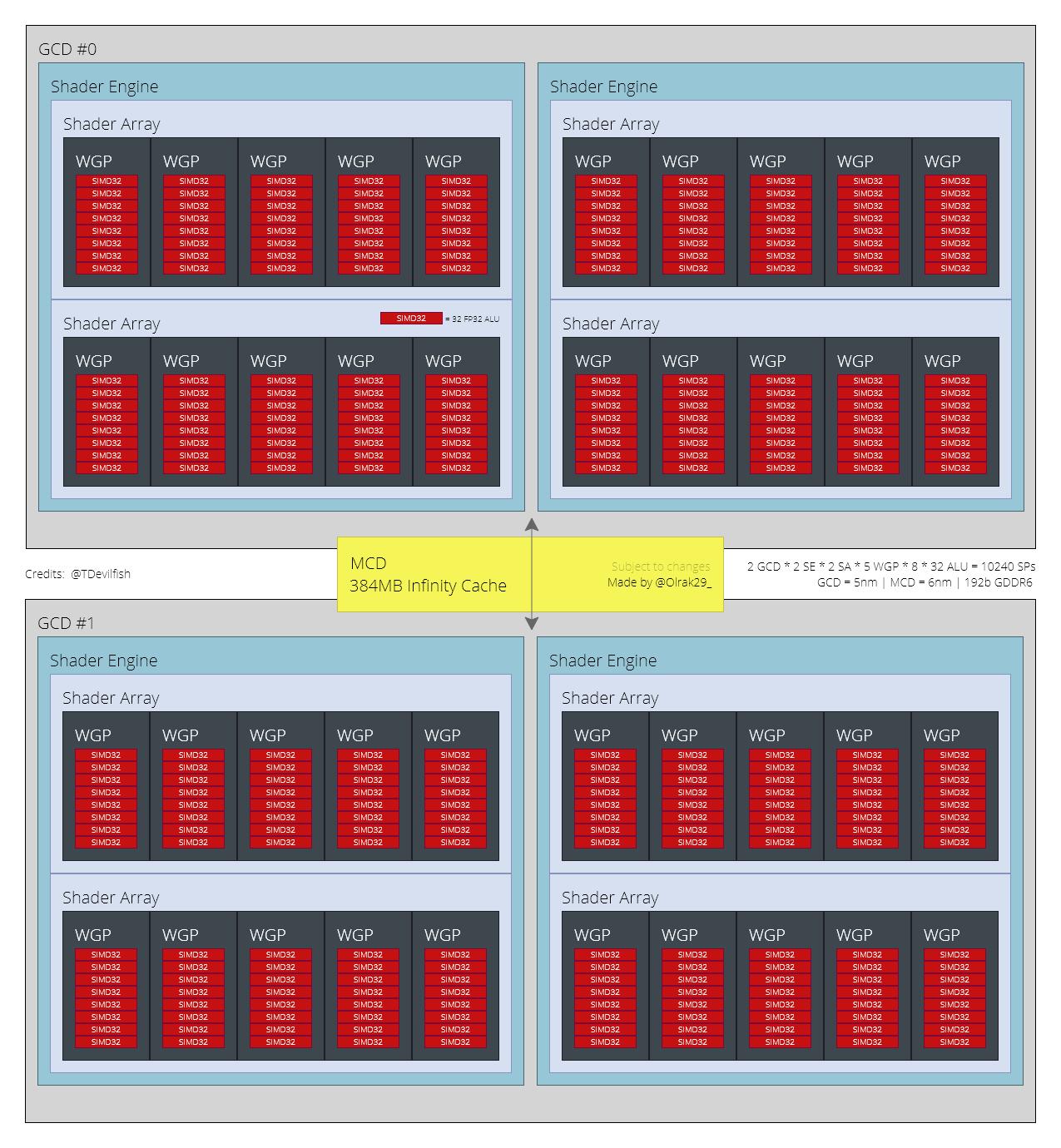 AMD RX 7700 XT NAVI 32