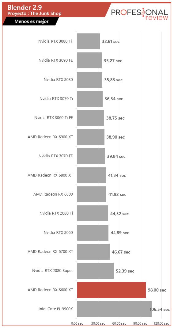 AMD Radeon RX 6600 XT Renderizado