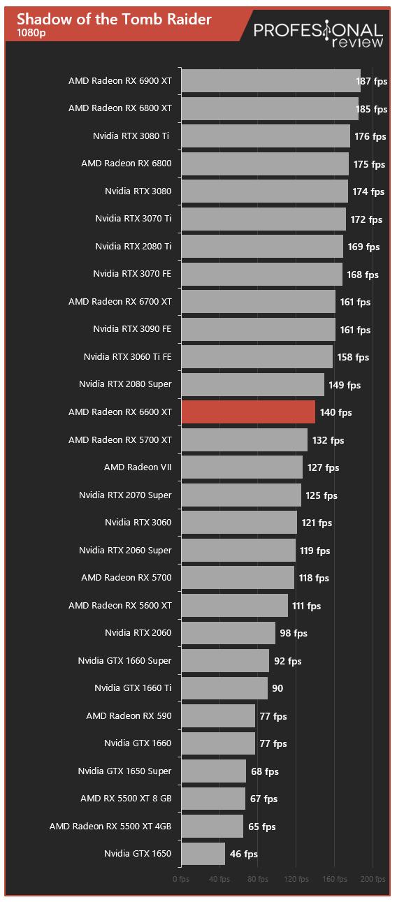 AMD Radeon RX 6600 XT Juegos