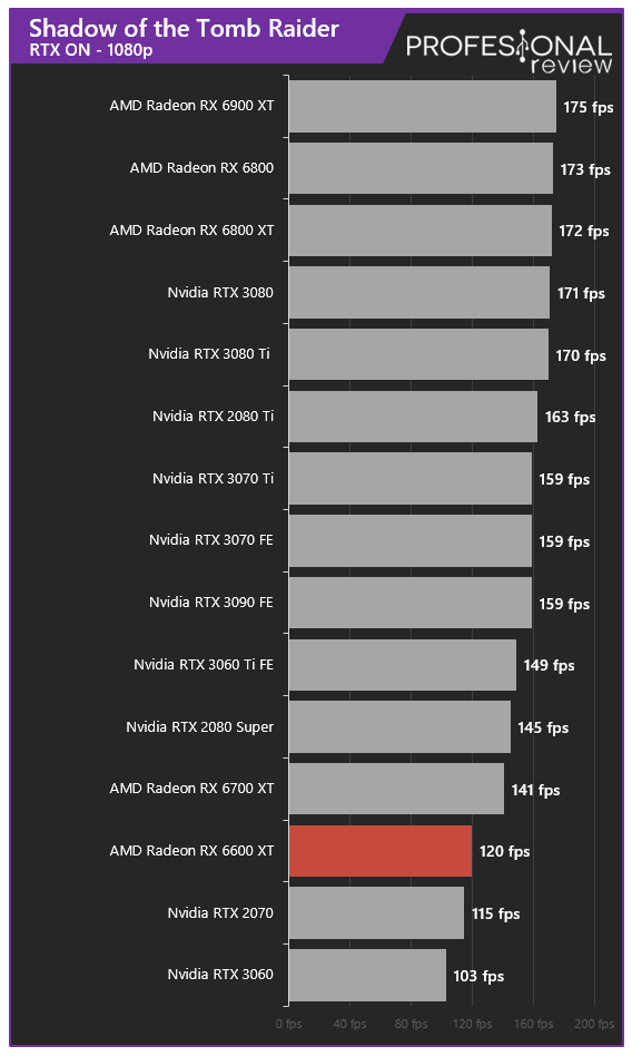 AMD Radeon RX 6600 XT Juegos RT