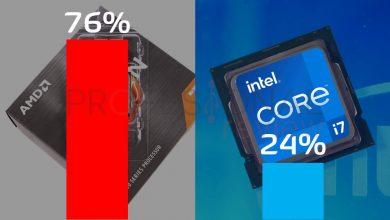 AMD vs Intel Cuota de mercado