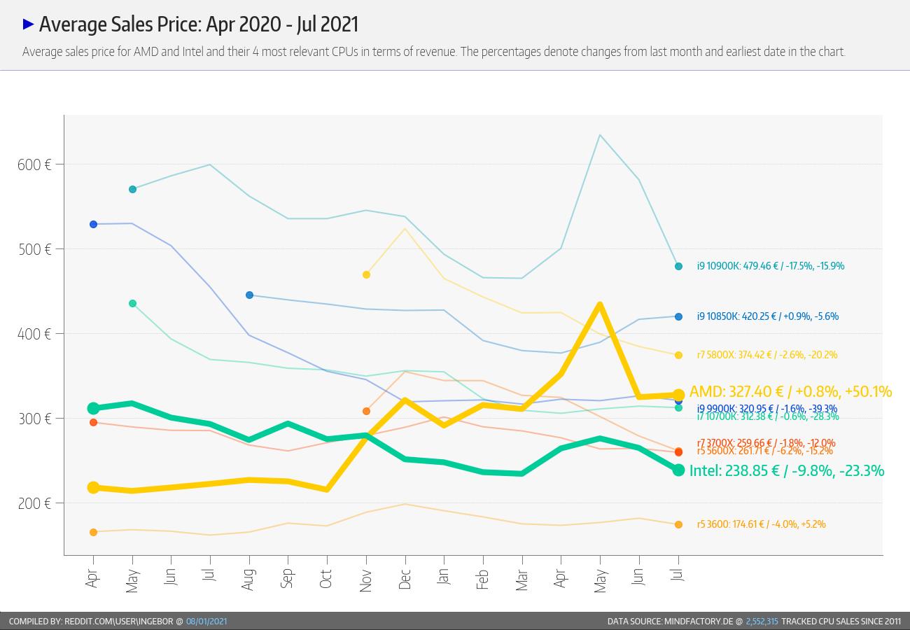 AMD vs Intel precio medio de ventas