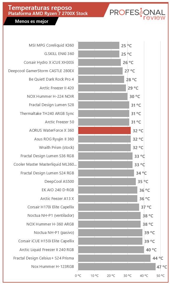 AORUS WaterForce X 360 Temperaturas