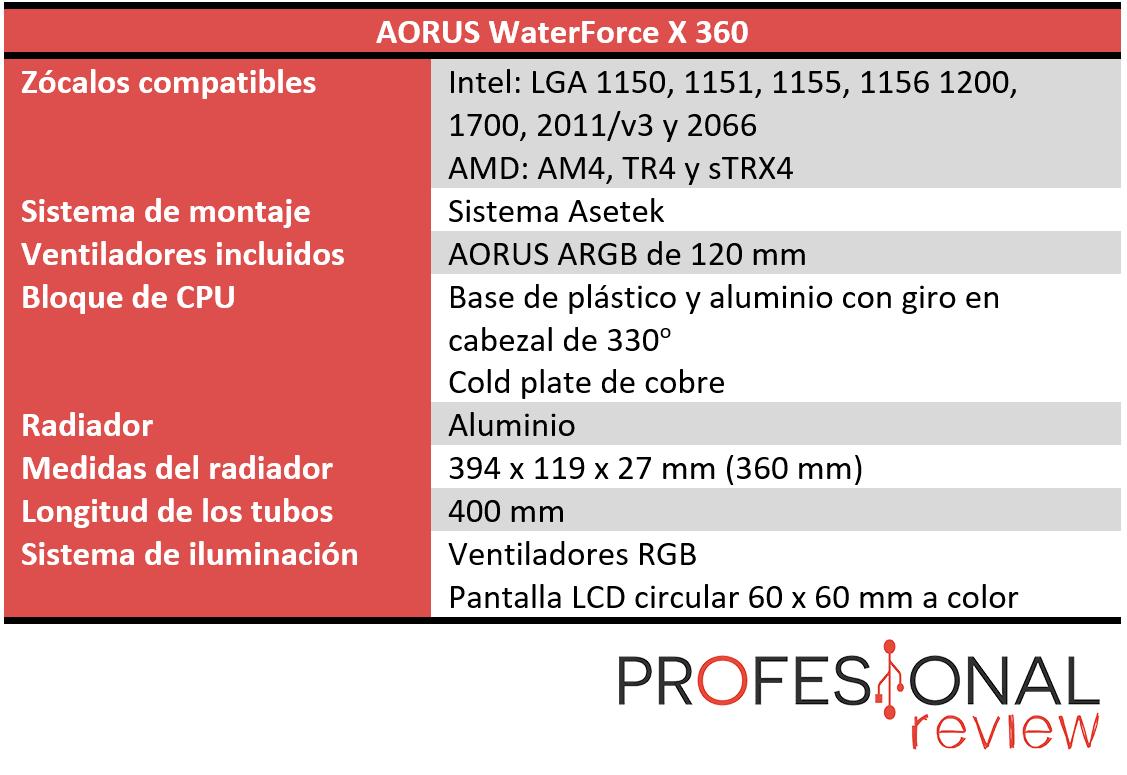 AORUS WaterForce X 360 Características