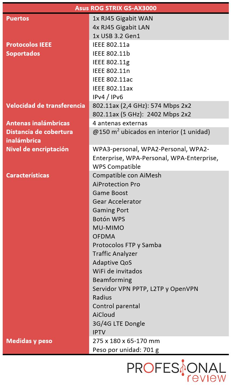 Asus ROG Strix GS-AX3000 Características