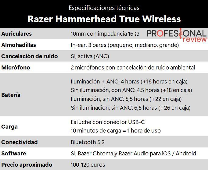 Especificaciones técnicas Razer Hammerhead True Wireless