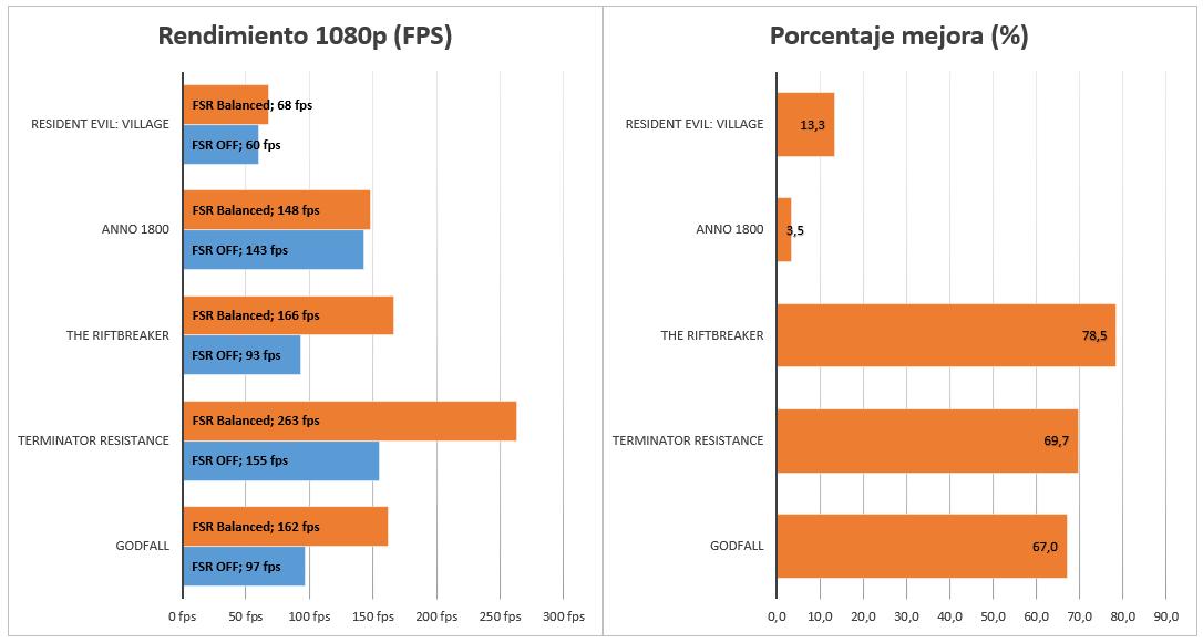 AMD Radeon RX 6600 XT FSR
