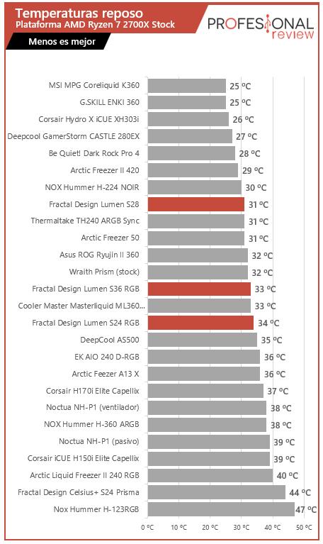 Fractal Design Lumen S36, S28 y S24 RGB Temperaturas