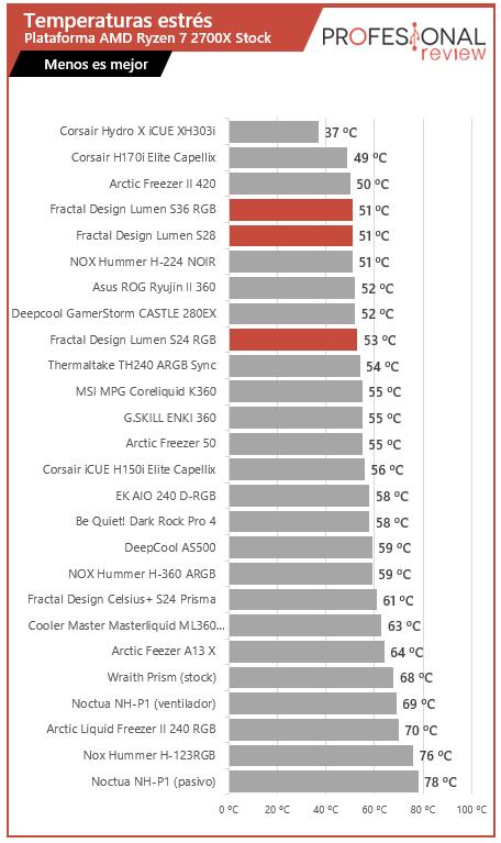 Fractal Design Lumen S36, S28 y S24 RGB Review
