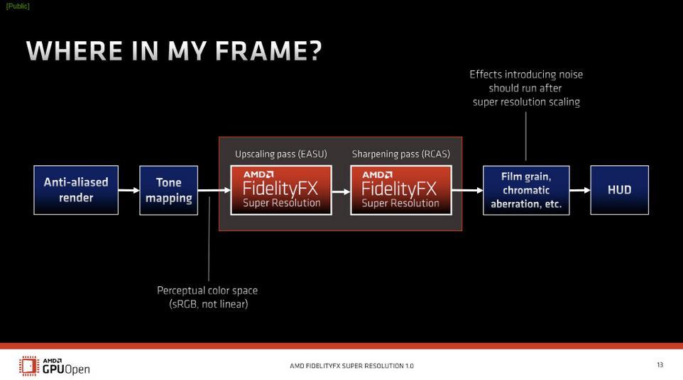 Funcionamiento AMD FSR