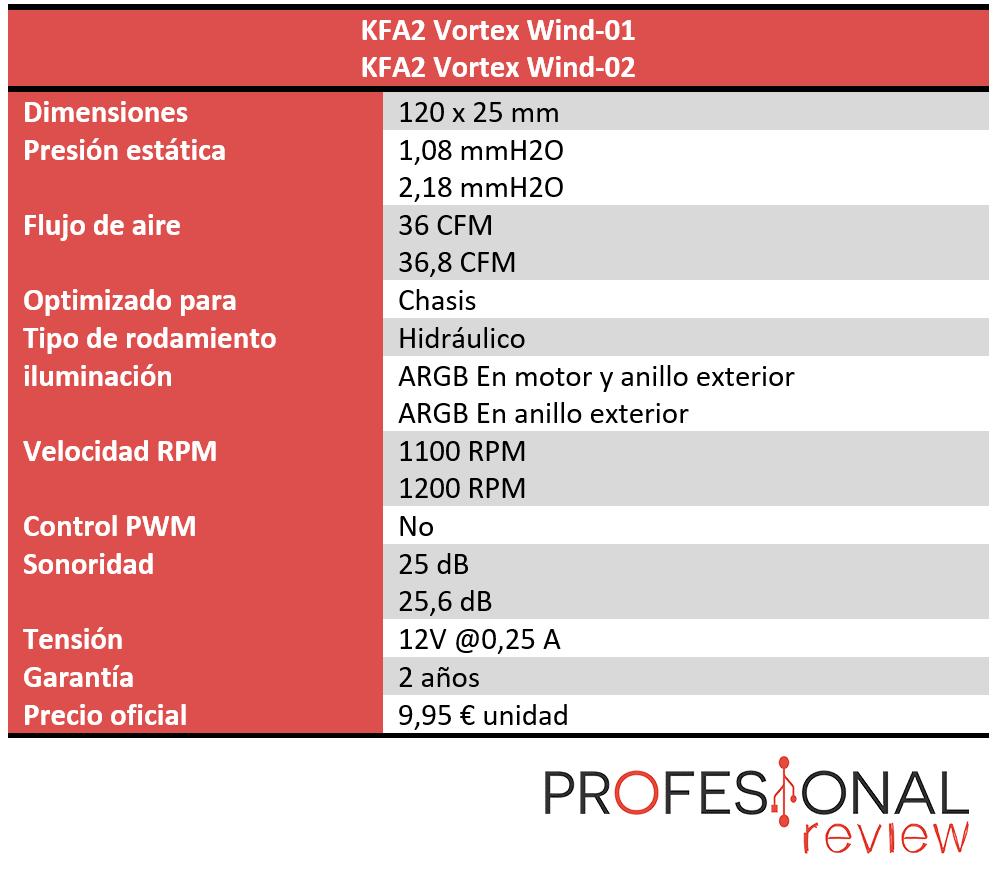 KFA2 Vortex Wind-01 y Wind-02 Características