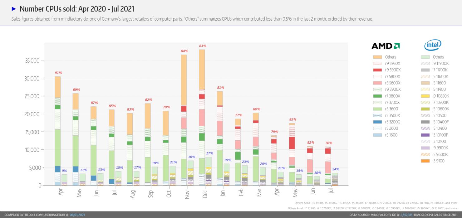 Numero de CPU Vendidas AMD vs Intel julio de 2021
