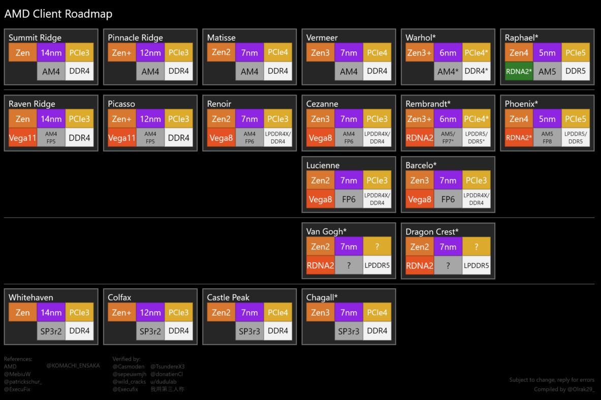 Roadmap hoja de ruta AMD actualizado