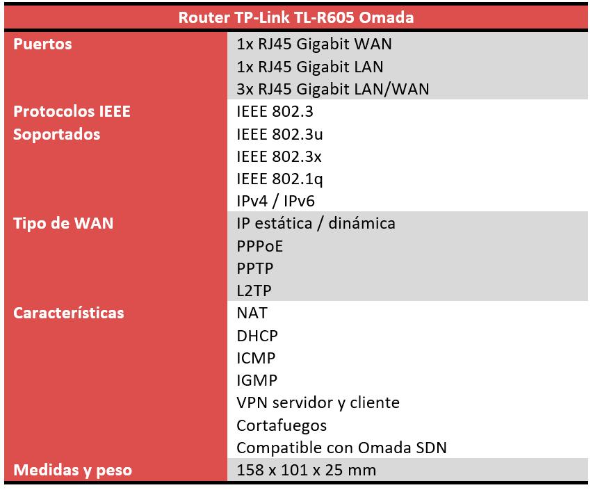 TP-Link TL-R605 Características