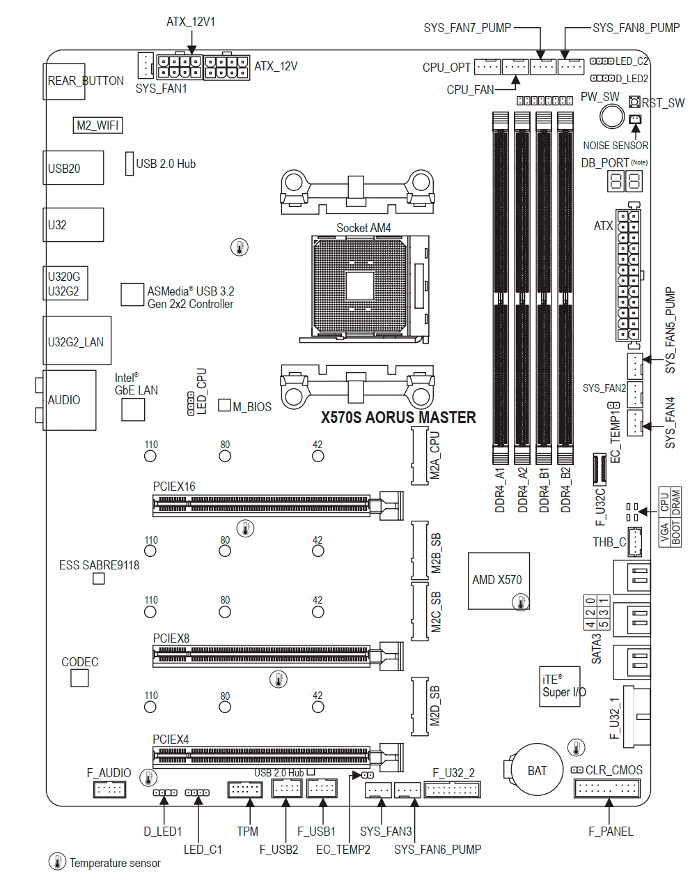 X570S AORUS MASTER Review