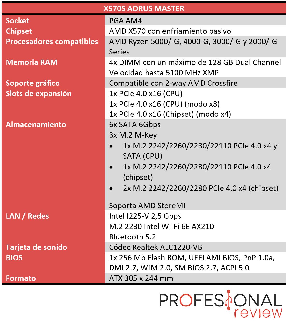 X570S AORUS MASTER Características