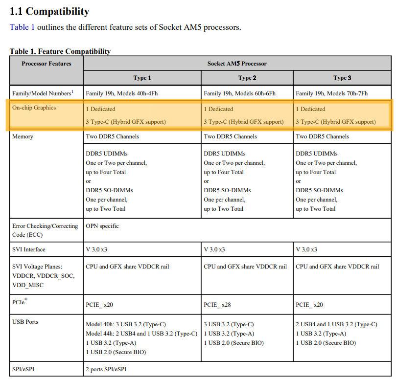 amd ryzen zen4 graficos integrados navi