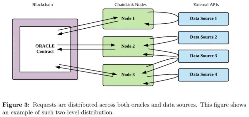 obtencion datos chainlink