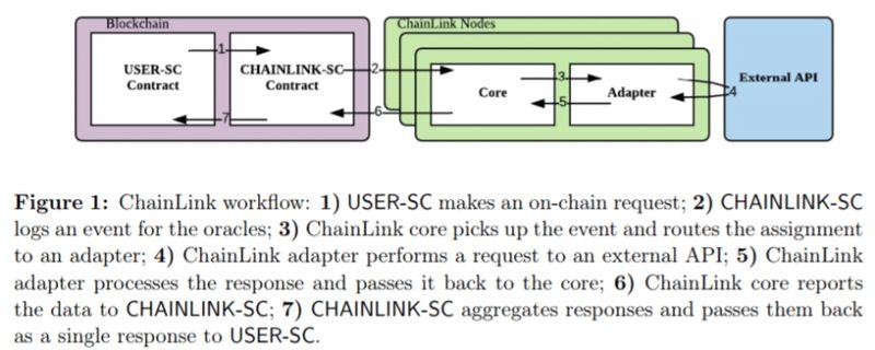 funcionamiento oraculos fuera blockchain
