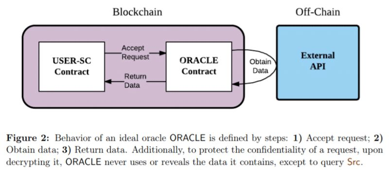 funcionamiento oraculos blockchain