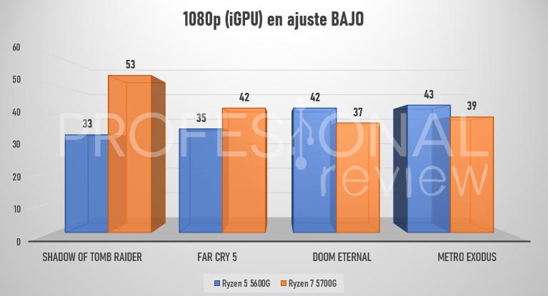 benchmark ryzen 5 5600g vs ryzen 7 5700g