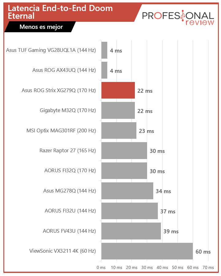 Asus ROG Strix XG279Q Latencia