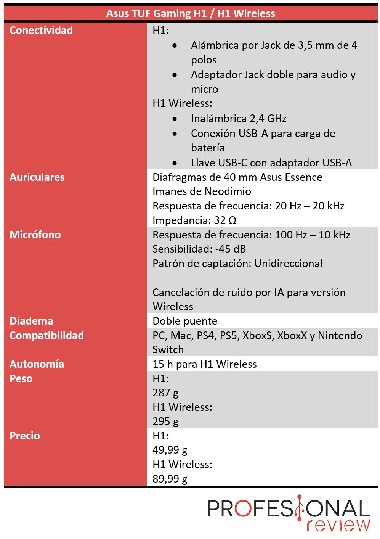 Asus TUF Gaming H1 Características