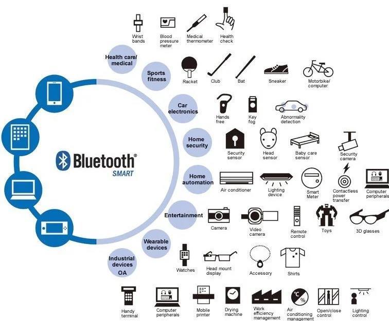 Bluetooth 5.0 IoT
