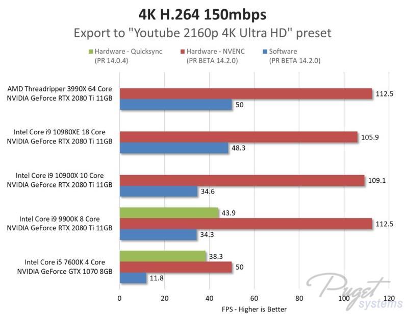 Efectos aceleracion por GPU renderizado Puget systems