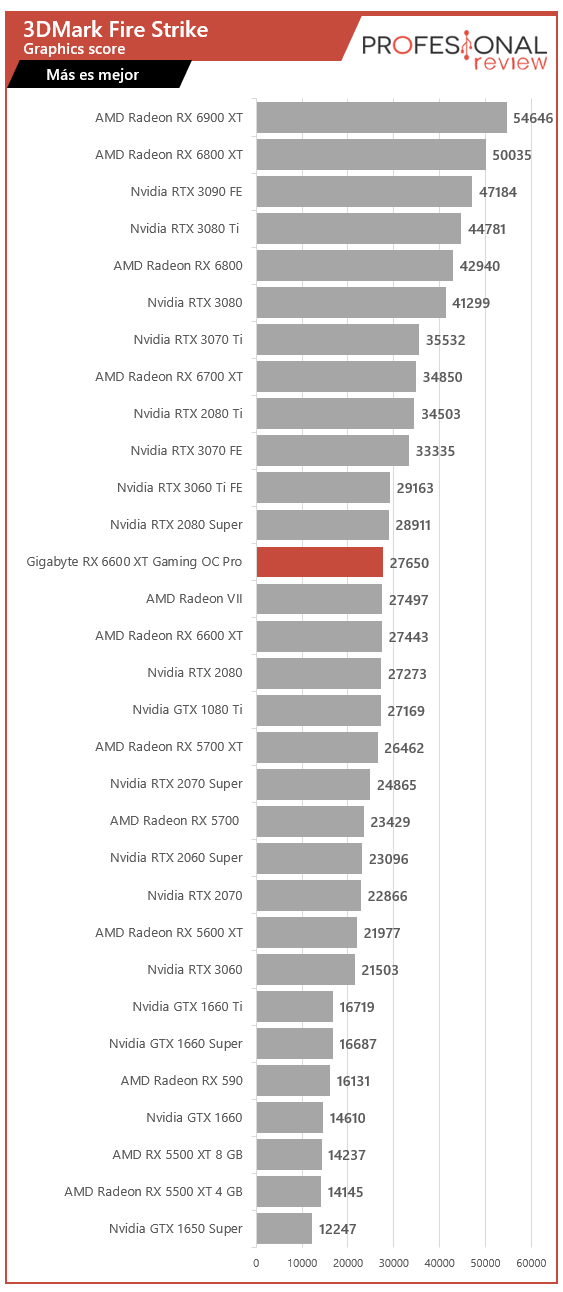 Gigabyte RX 6600 XT Gaming OC PRO Benchmarks
