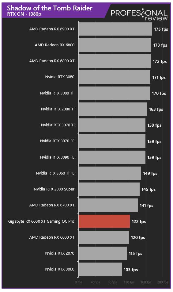 Gigabyte RX 6600 XT Gaming OC PRO Juegos RT