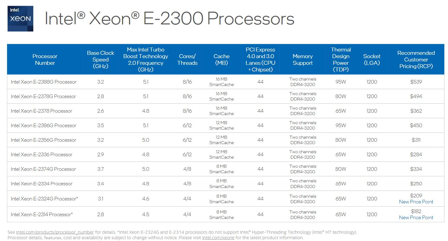Intel Xeon E-2300 lineup
