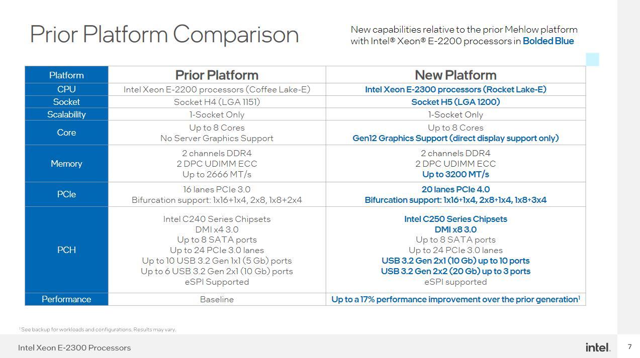 Intel Xeon E-2300 novedades