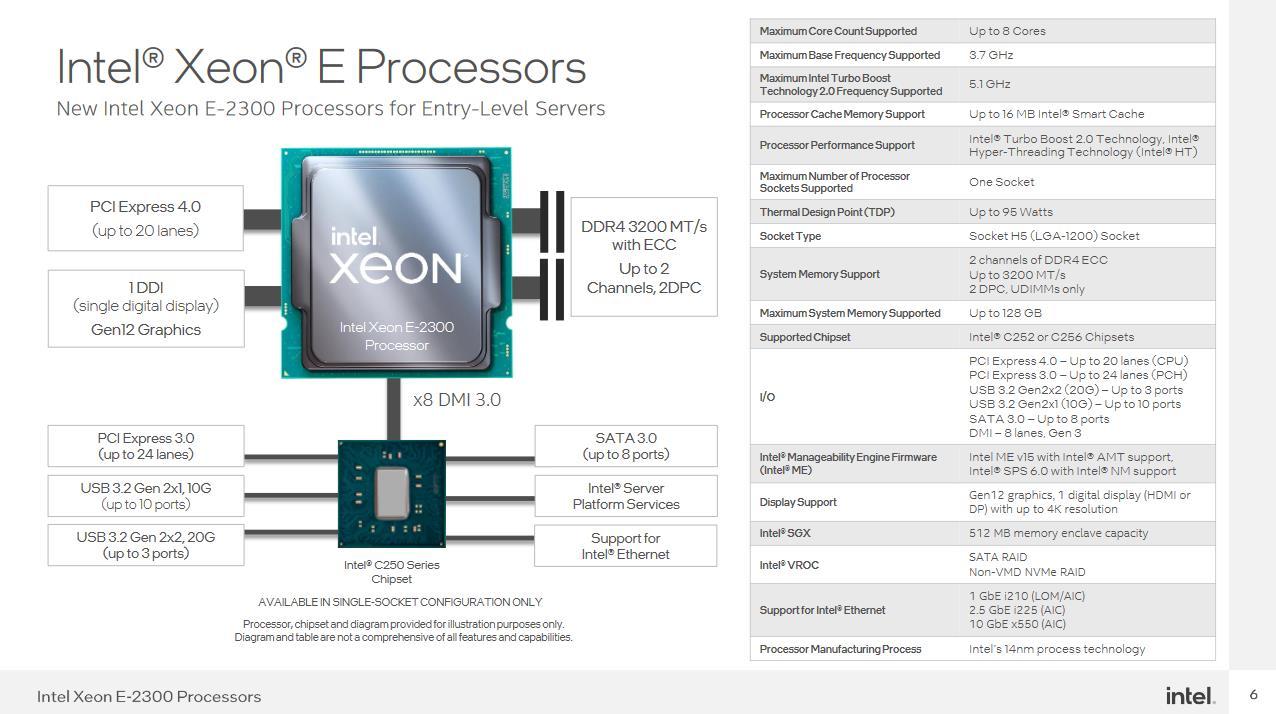 Intel Xeon E-2300 plataforma
