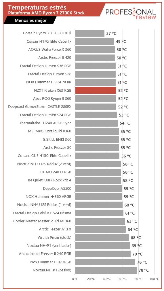 NZXT Kraken X63 RGB Temperaturas