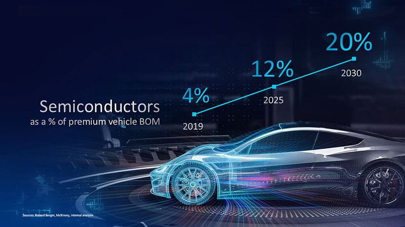 chips vehiculos autonomos intel