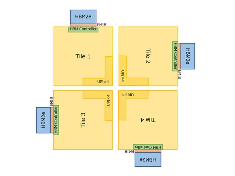 posible distribucion memorias hbm2e