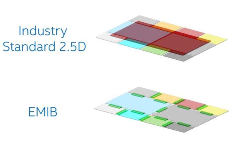 diferencia ecapsulado 2.5d intel emib