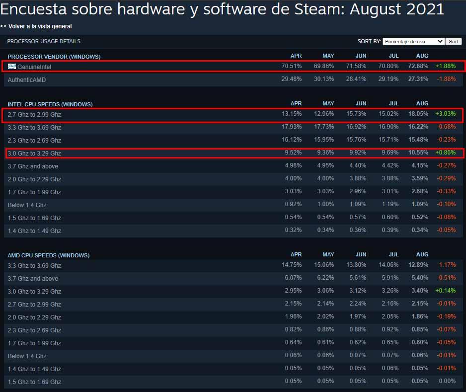 encuesta steam agosto