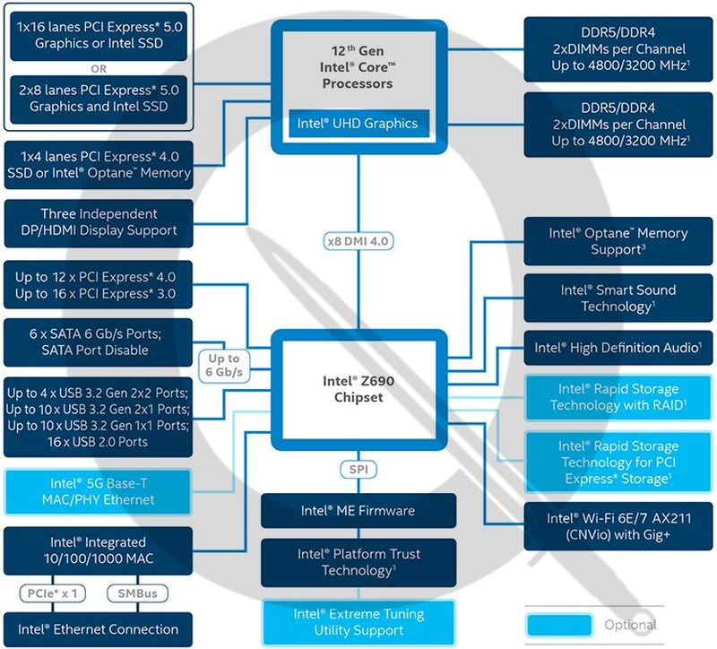 caracteristicas chipset intel z690