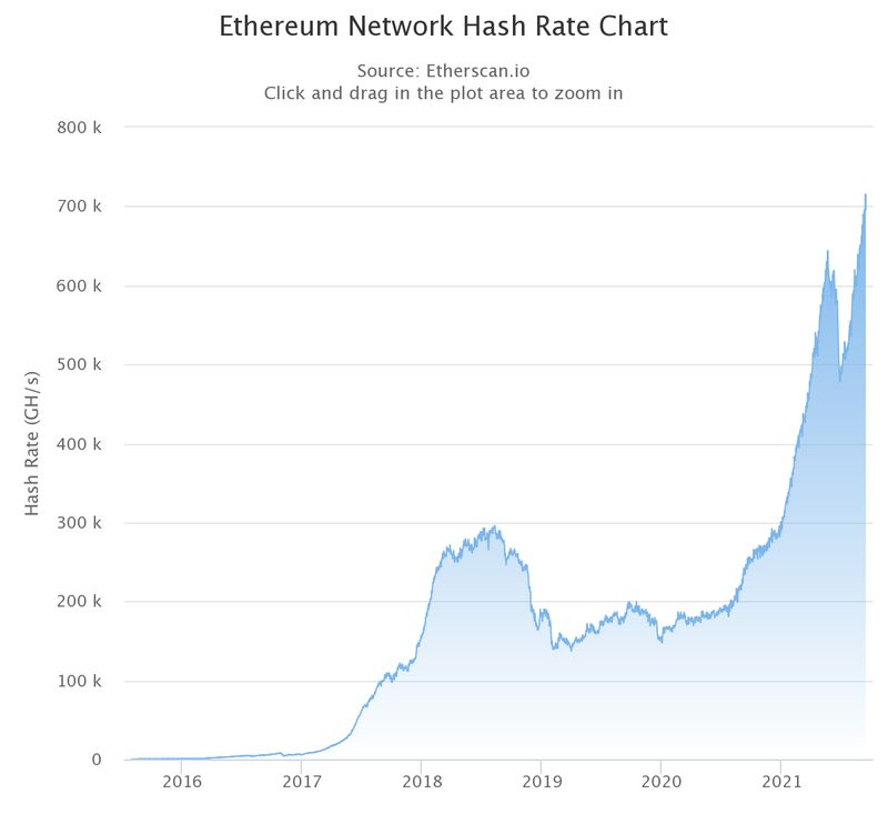 ethereum blockchain computing power