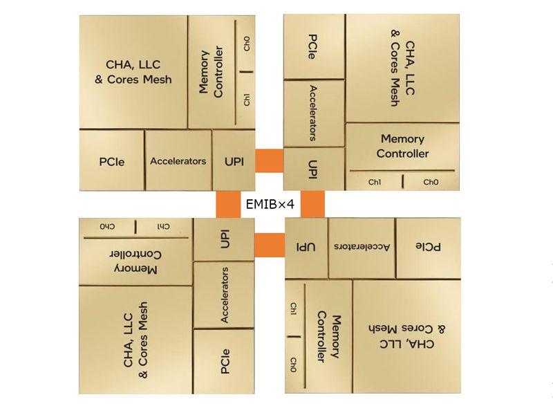 configuracion 4 conexiones emib