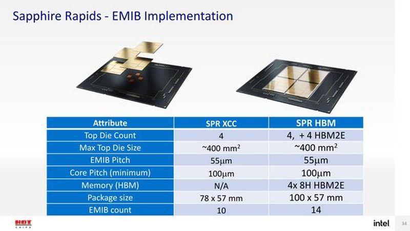 presentacion intel xeon sapphire rapids