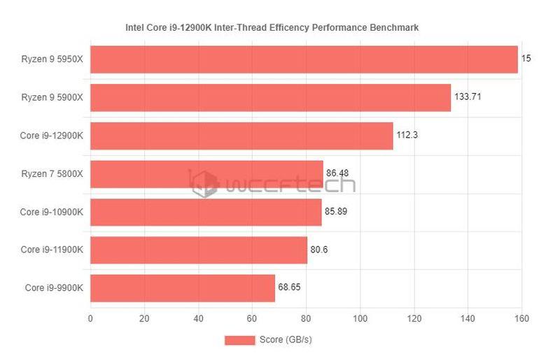 benchmark hilos core i9 12900k