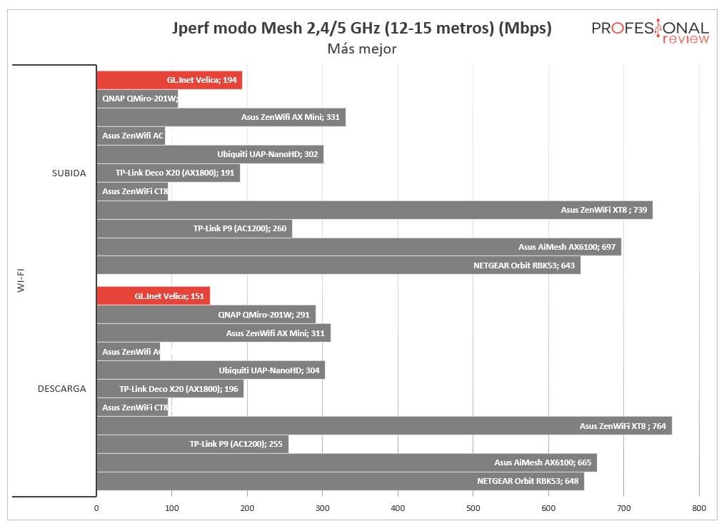 GL.iNet Velica GL-B2200 Mesh