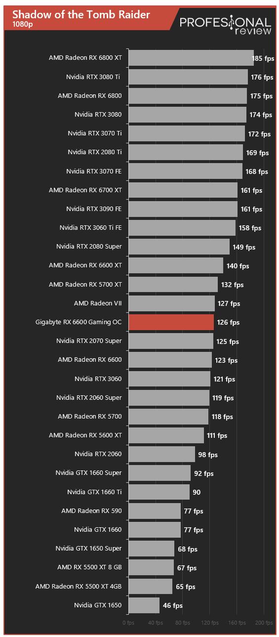 Gigabyte RX 6600 EAGLE Juegos